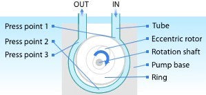 Mechanism of Ring Pump