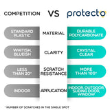 Protecto vs. competitor features for door scratch guard