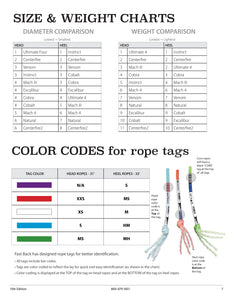 Weight and Size Comparison Team Roping Ropes