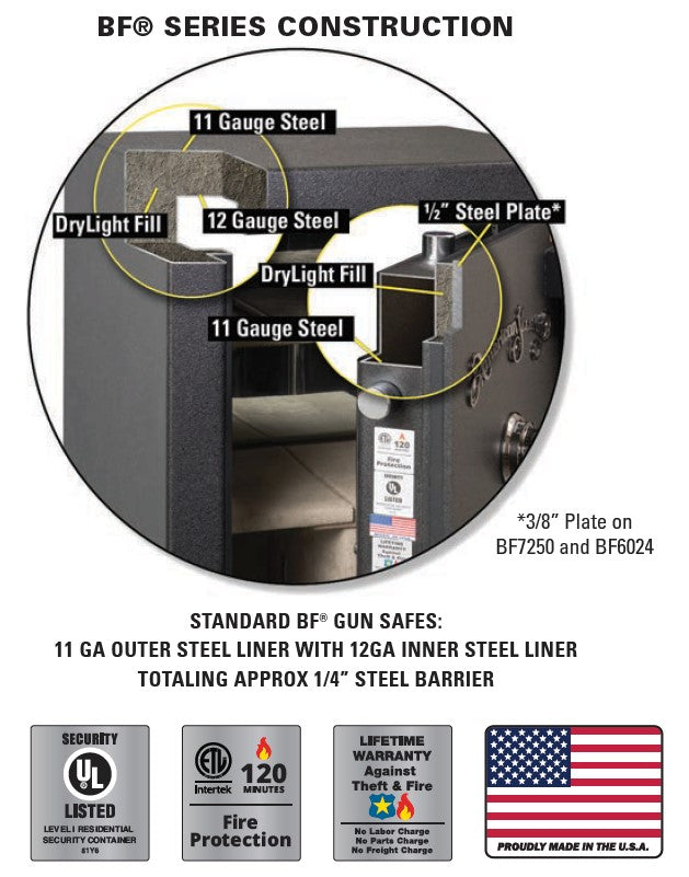 AMSEC BF Series Rifle & Gun Safe Construction