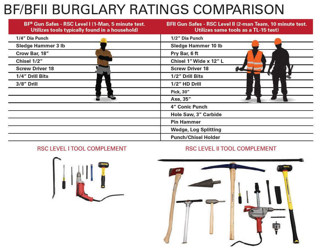 AMSEC BFII Series Rifle & Gun Safe Burglary Rating Comparison