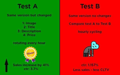 Full Package A/B Pricing Testing and Optimization + front page listing-Te Sanandum