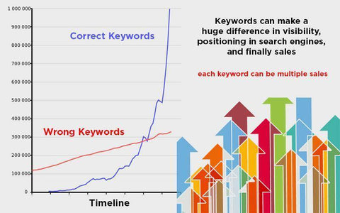 Keyword Research and Optimization for increased sales and exposure-Te Sanandum