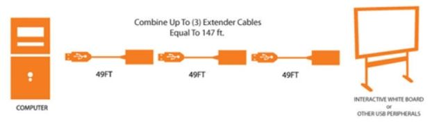 P-USBA-AF-50ACT Extension Cable: USB Type-A Male / Female, Plenum Rated, 50 Ft.