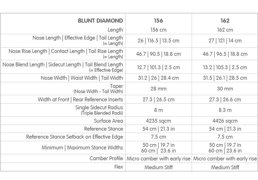 Fullbag Blunt Diamond specs