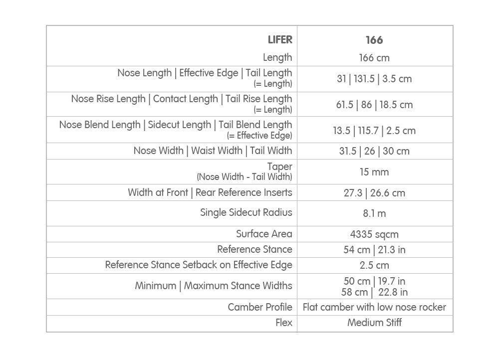 Fullbag Lifer specs