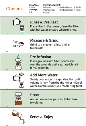 Road Coffee Chemex Pour Over Guide
