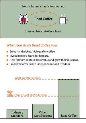 Road Coffee Beyond Fair Program, paying farmers above cost of goods, industry dirty little secrets, other certifications, industry standard is keeping coffeee farmers in poverty