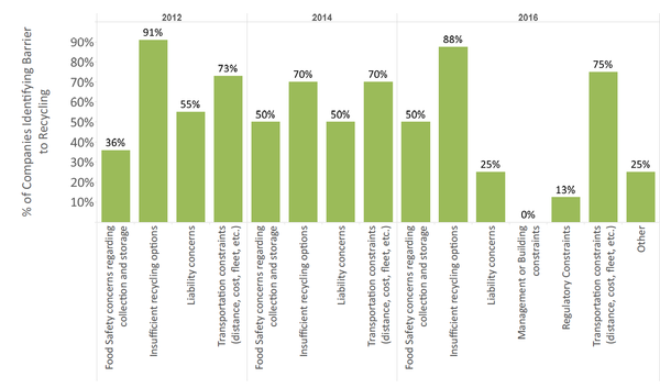 Barriers to recycling, manufacturing respondents