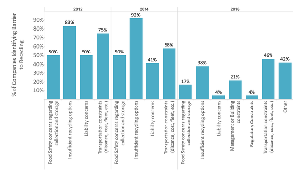 Barriers to recycling, retail/wholesale respondents