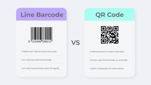 Line barcode vs. QR code, serialized QR code difference