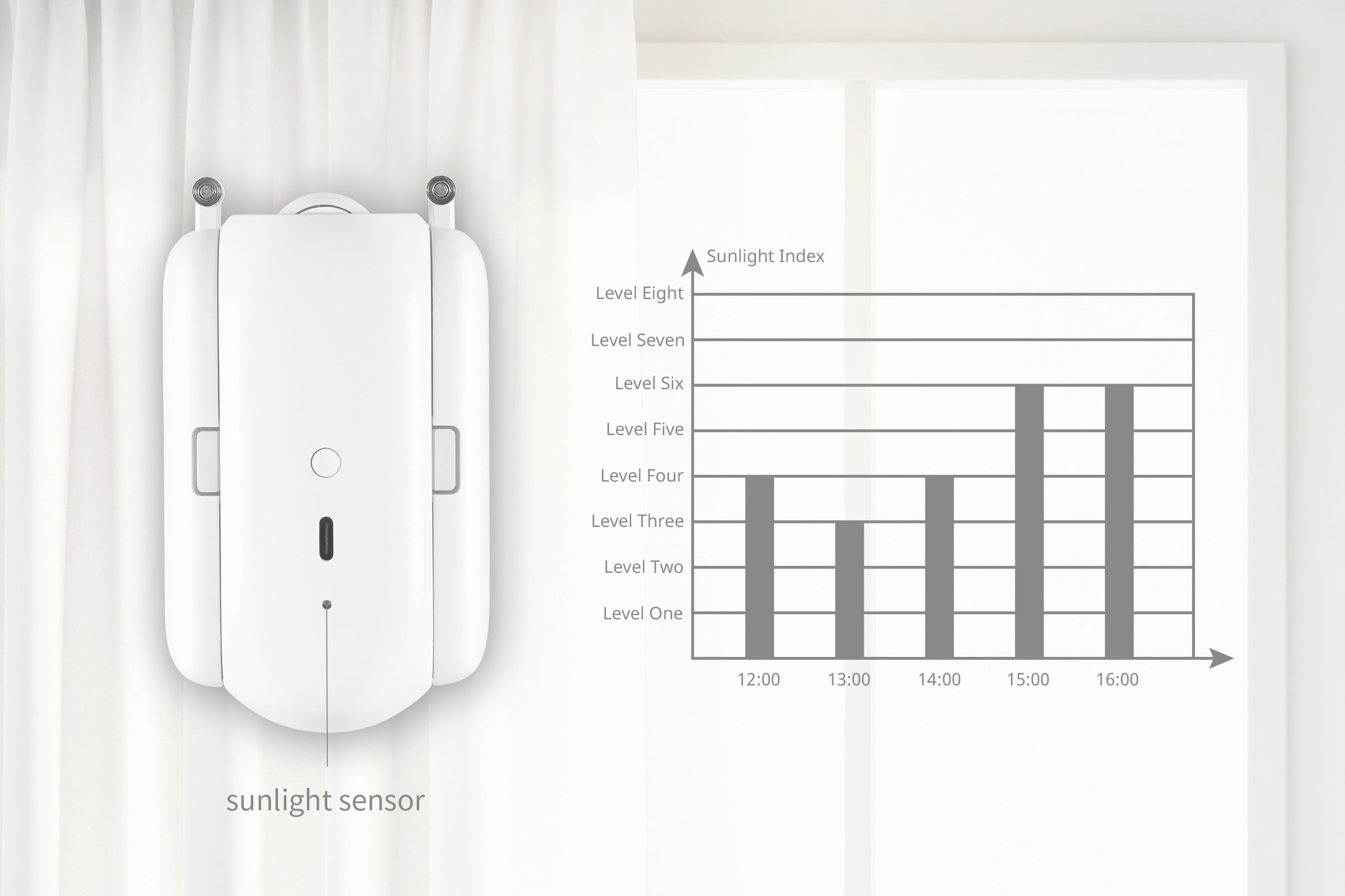 With the help of the built-in sunlight sensor,your curtains canbe set to closeduring the daytime in summer, blocking out the sunlightto save the air-conditioning. Set the curtain open during the day time in winter, you will enjoy a warm roomoff the w