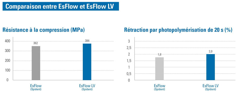 Es Flow LV A1 (2 seringues x 2g résine composite fluide photopolymérisable)