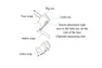 Instructions on how to use the infant foot wrap Sp02 Sensor #72