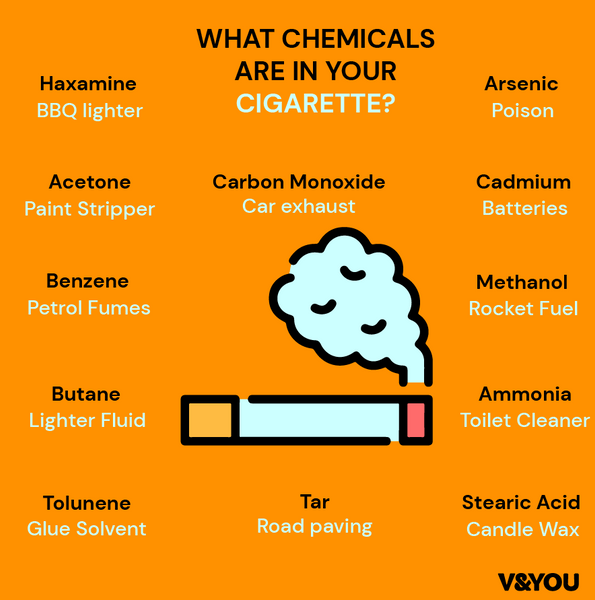 illustration showing the harmful chemicals in cigarettes