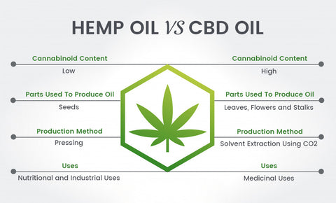 The differences between CBD oil and hemp oil