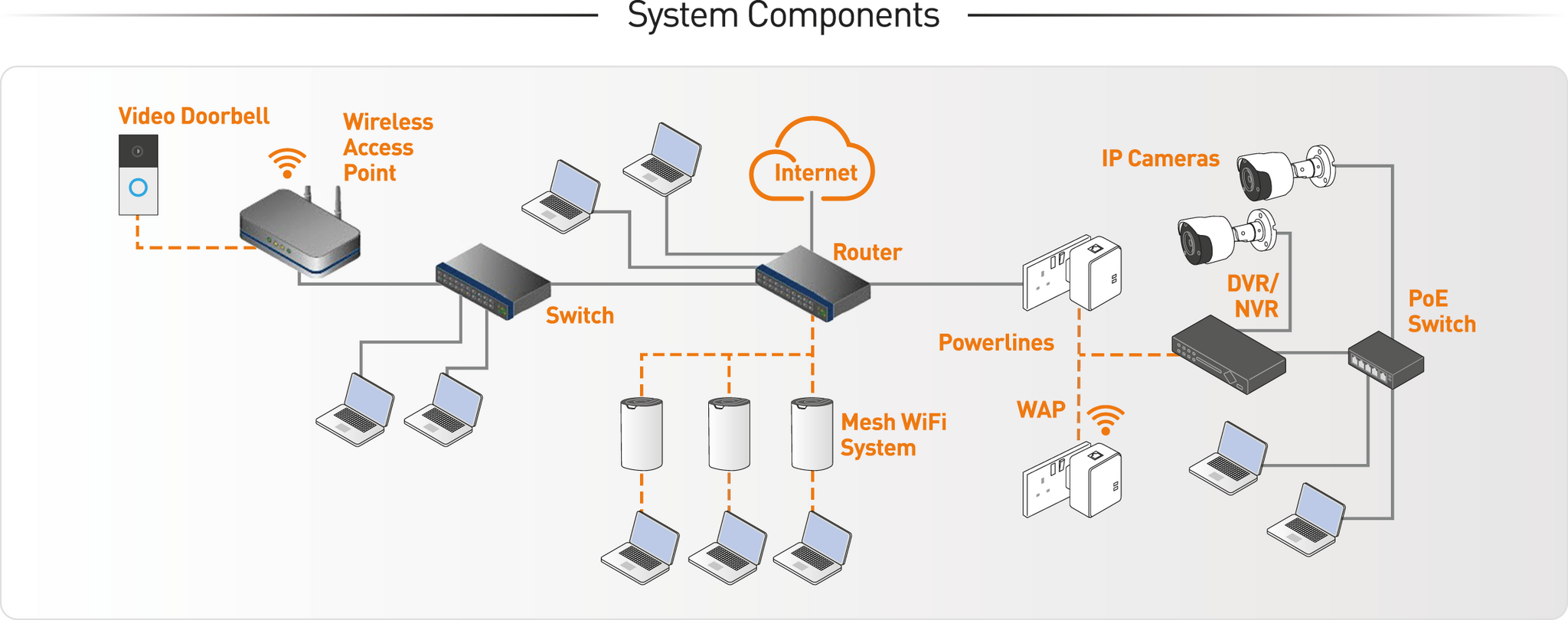 WiFi+Networking - Diagram & Header