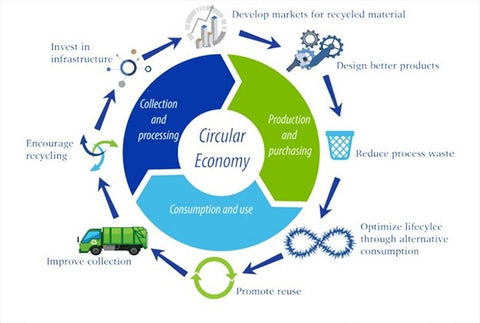 Circular flow chart showing the relationships among various industrial sectors in developing a circular economy.