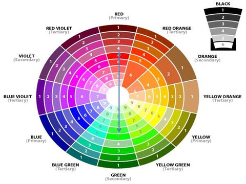 colour wheel for colour selection