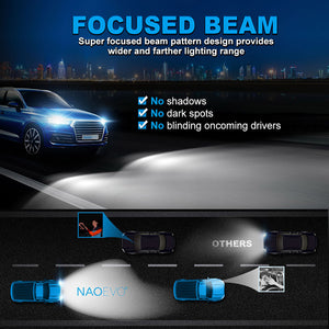 NF_9006-LED Headlight Bulb-Focused beam
