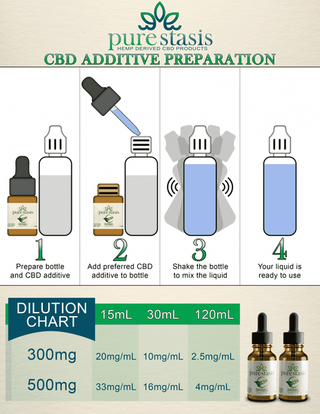 CBD additive chart