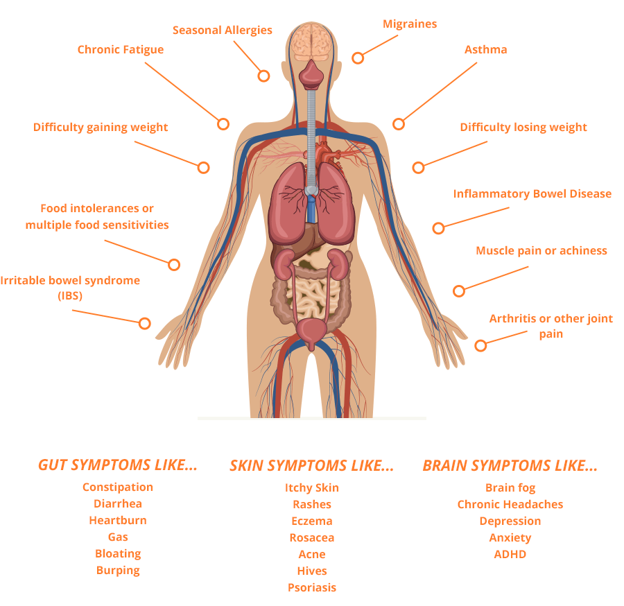 signs of leaky gut
