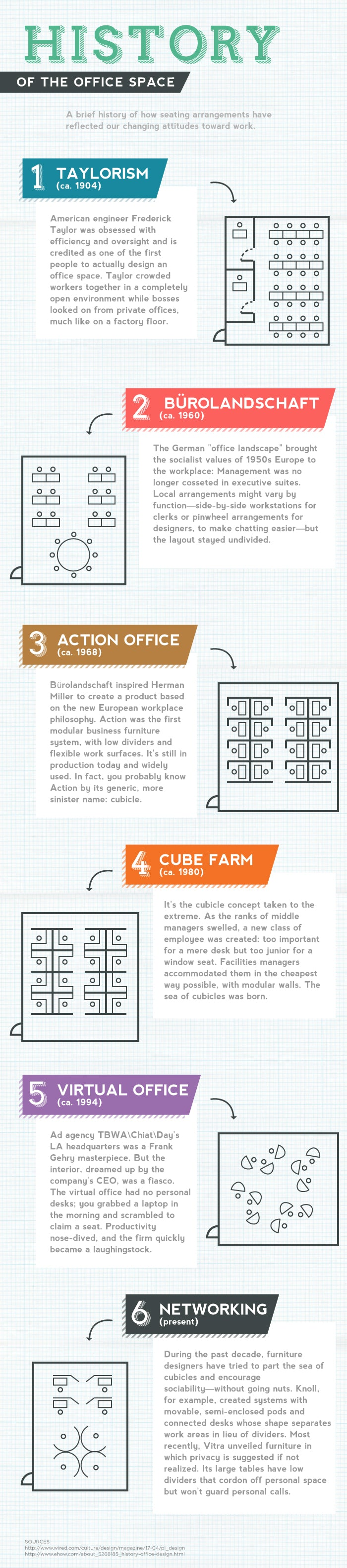 History of the Office Space