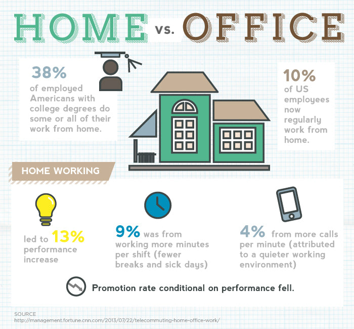 Working From Home vs. In Office