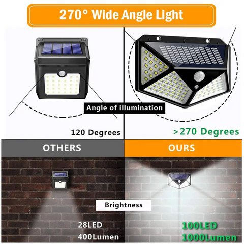 FactSolar™ 100 LED Solar Motion Sensor Outdoor Security Wall Light has a wide angle light
