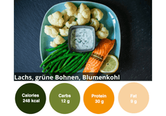 6th Abnehm box (Low Carb)