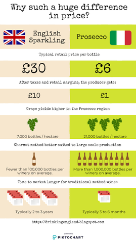 Why is English wine more expensive than Prosecco