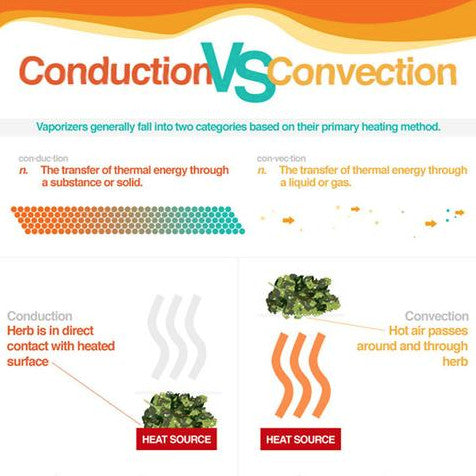 New Vape Blog- Conduction vs. Convection Vapes