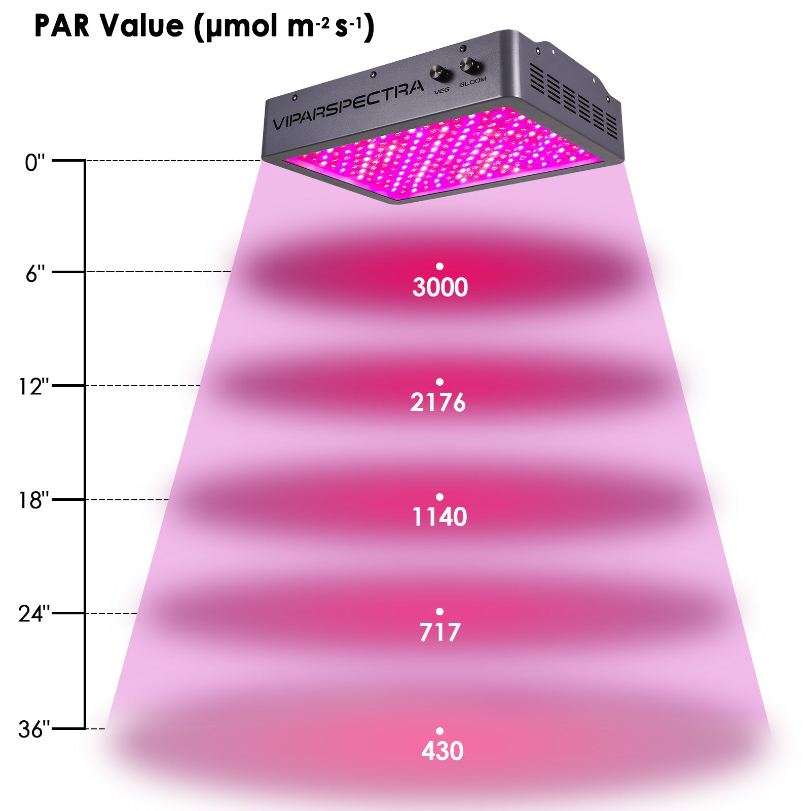 LED Grow Light Dimmable Series VA2000