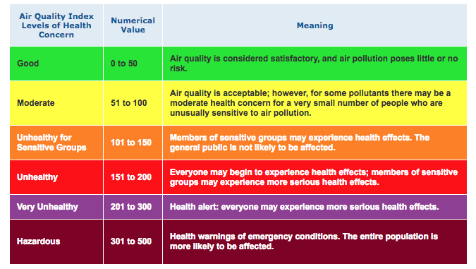air quality index pollution table