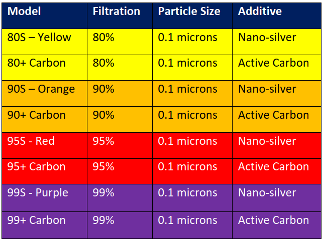 filter levels table