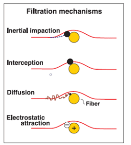 air filtration mechanisms
