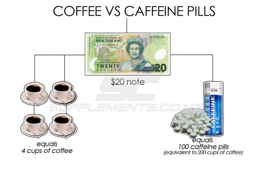 Caffeine Pills Versus Coffee: Which Is Right For You?