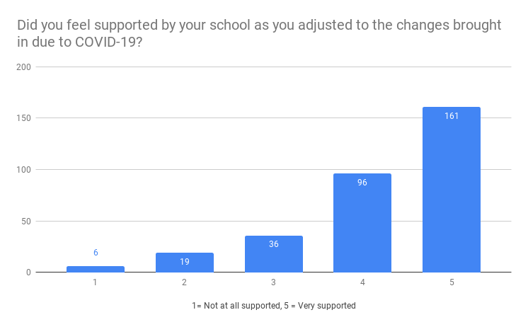 Did you feel supported by your school as you adjusted to the changes brought in due to COVID-19?