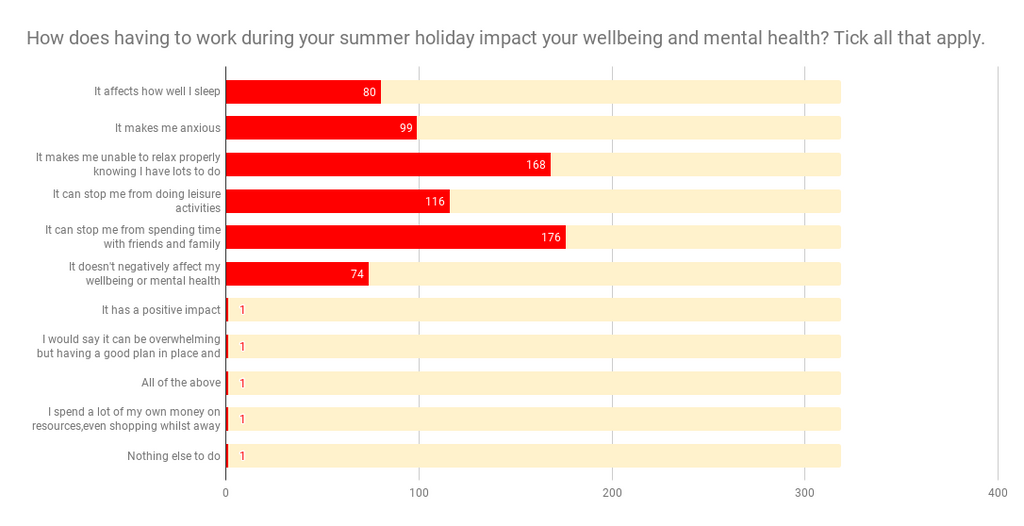 How does working in the holiday affect teacher wellbeing