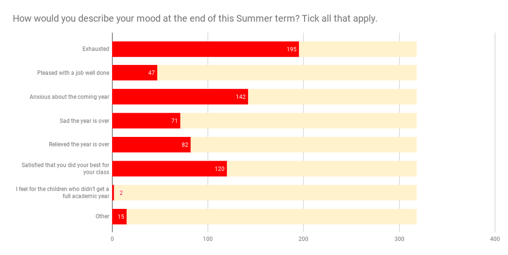 How do teachers describe their mood at the end of the summer term 2020