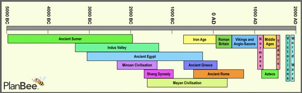 PlanBee Early Civilisations Timeline