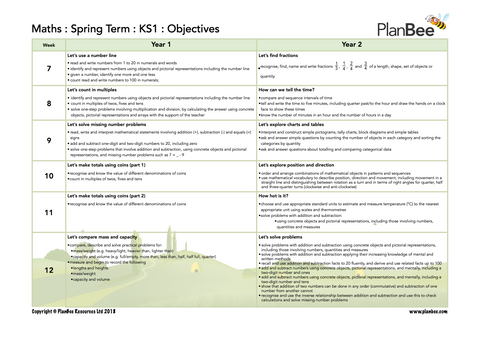 Some of the Maths Primary Curriculum KS1 objectives covered in the Spring term.