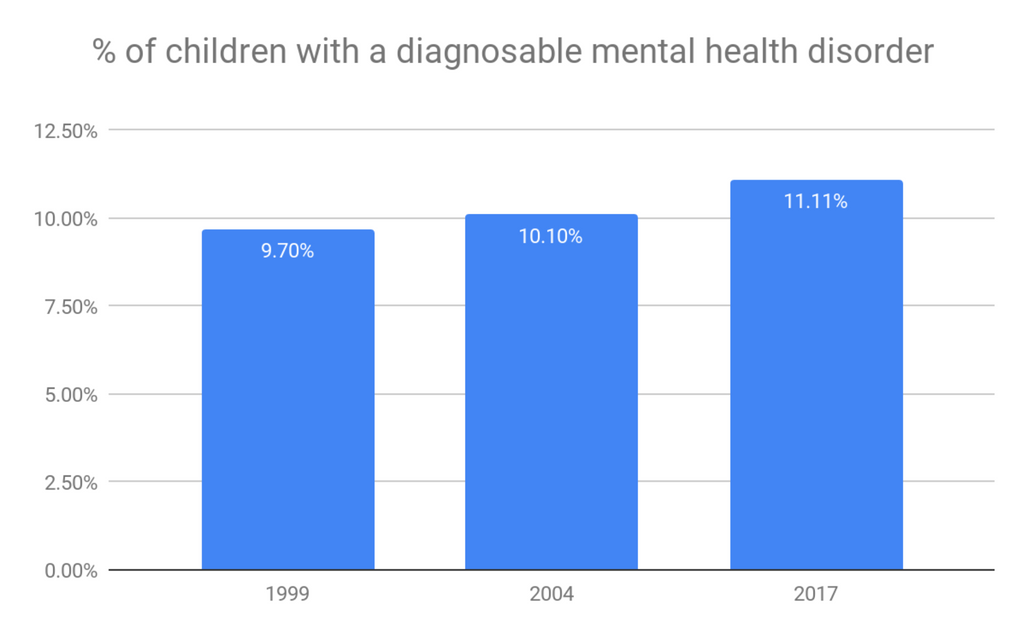Greater mental health awareness is needed to address the mental health of children