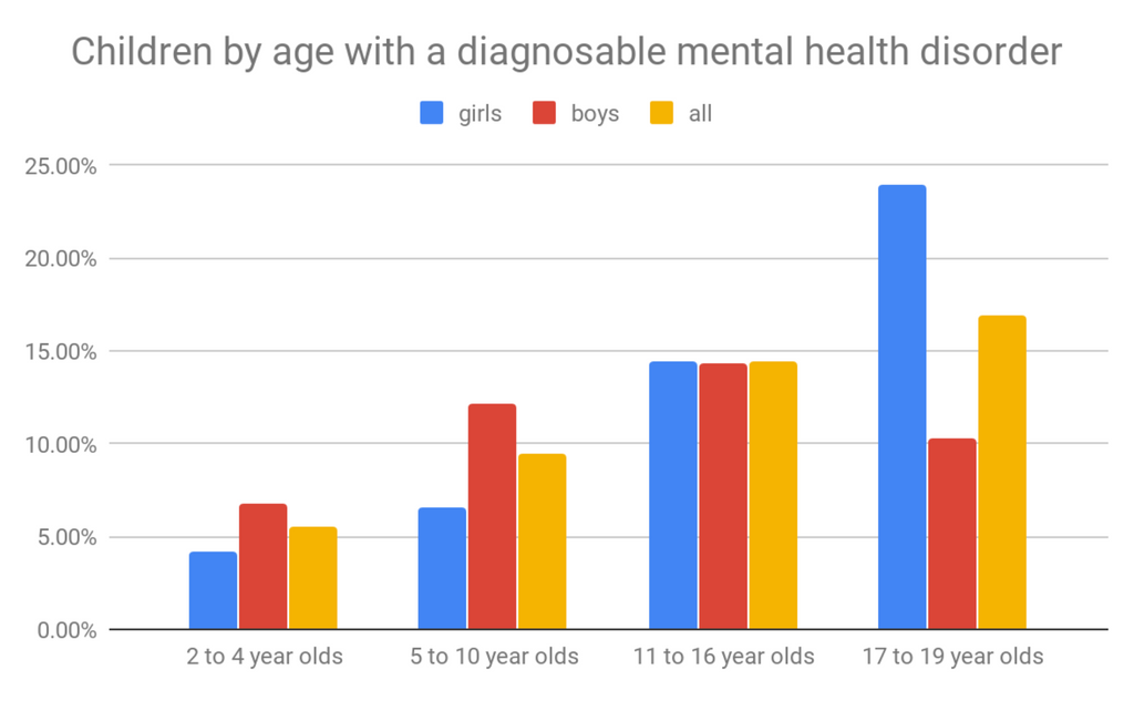 2-19 year olds with mental health disorders in 2017
