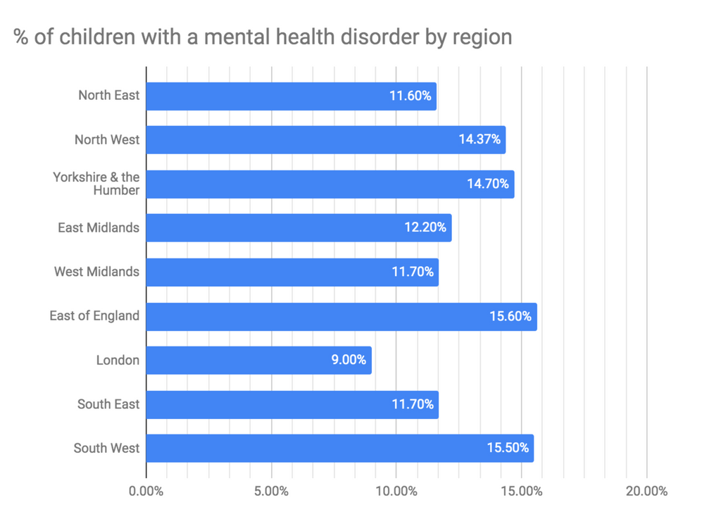 Regions of England and the percentages of mental health disorders
