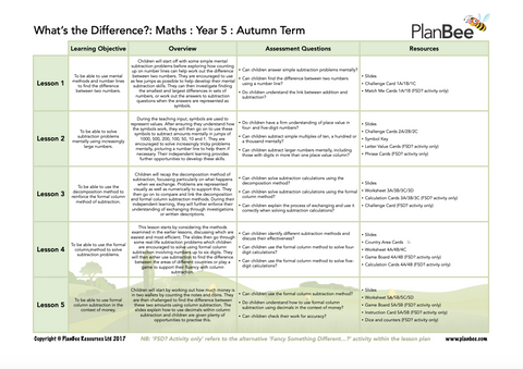 An example of an overview for a PlanBee Maths Primary Curriculum scheme of work.
