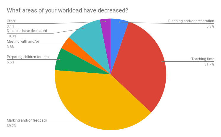 What areas of your workload have decreased?