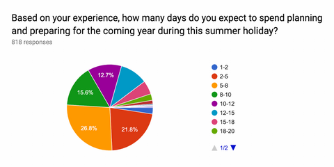 chart showing time teachers spend on lesson planning during their summer holidays