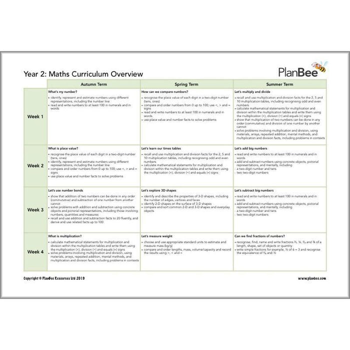 Complete Year 2 Maths Curriculum Pack