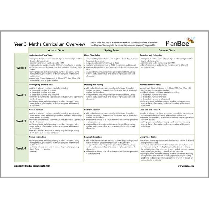 Complete Year 3 Maths Curriculum Pack